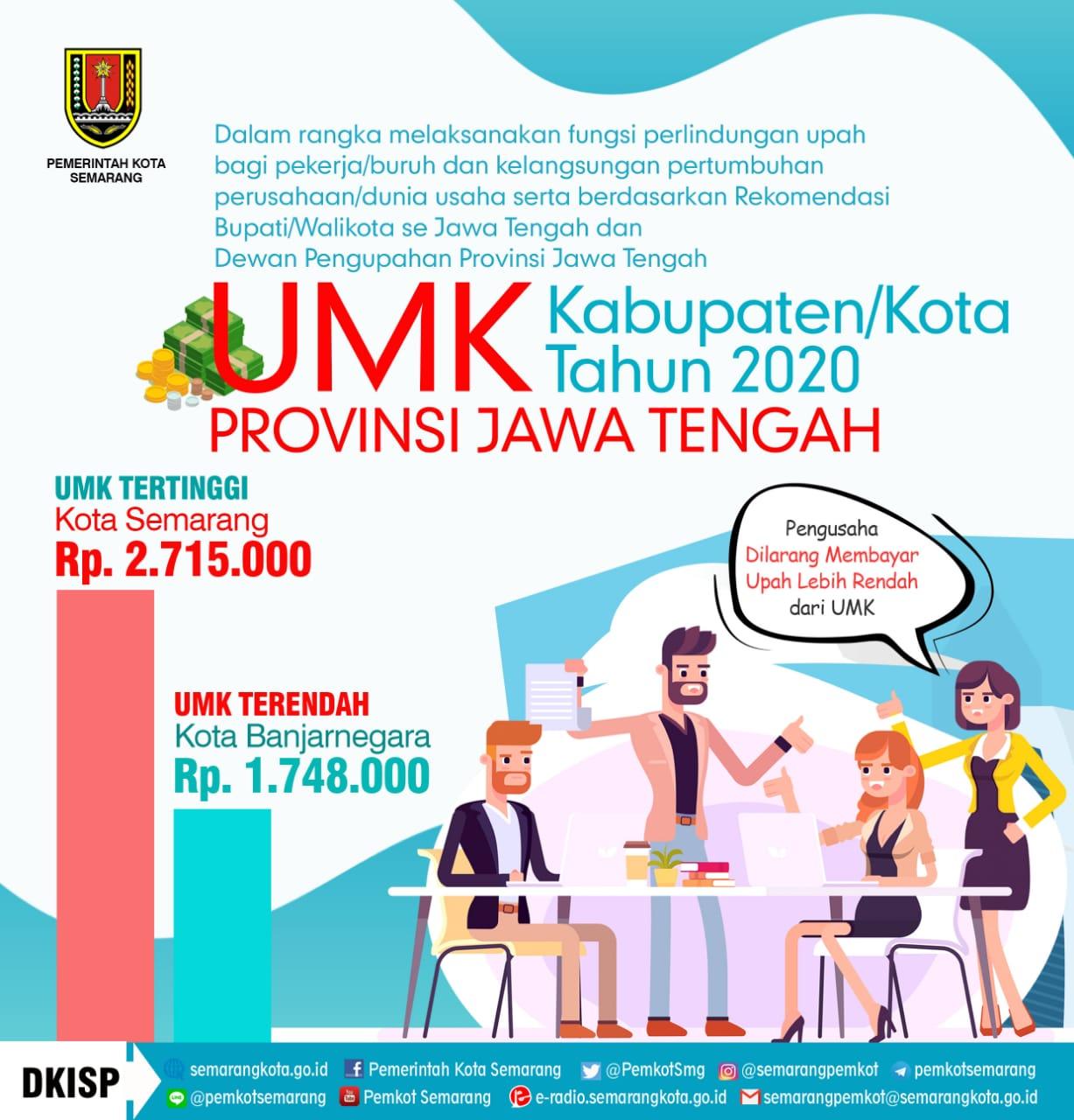 Pemkot  Semarang : UMK Jawa Tengah 2020